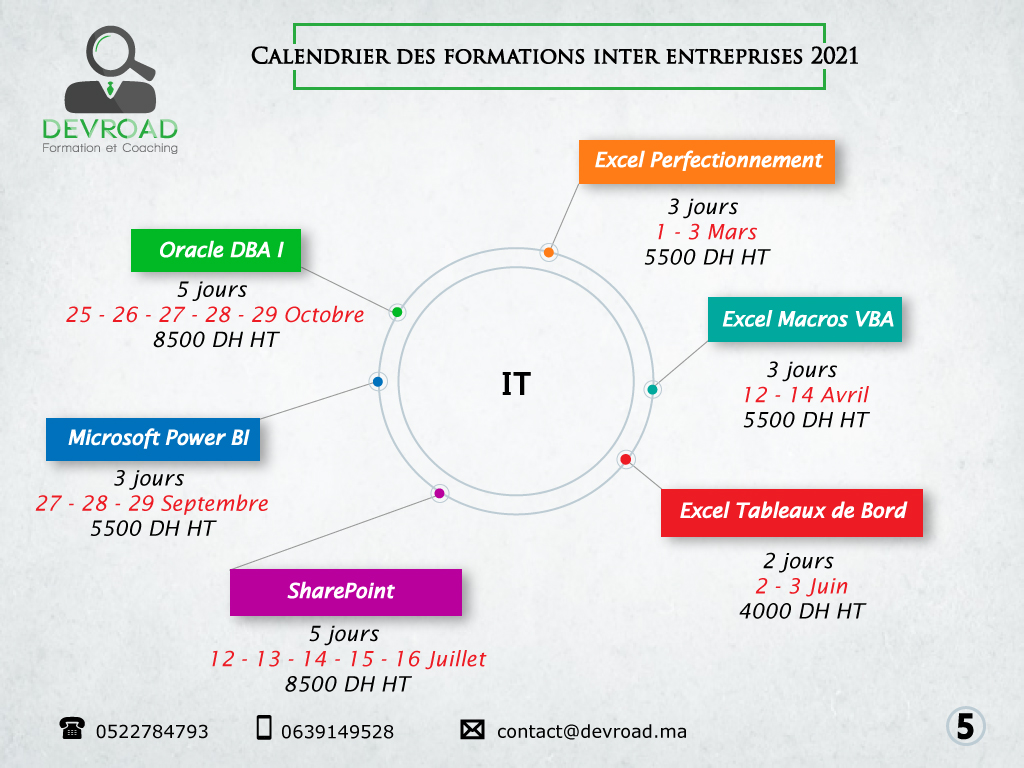 Formations inter entreprises Informatique IT
